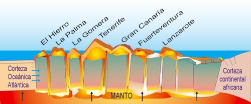 isla canaria geografia fisica: