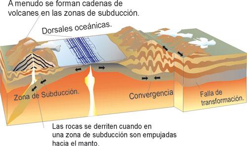 Resultado de imagen de Los geólogos, por ejemplo, al tratar de entender las grandes fuerzas que transforman la superficie del planeta
